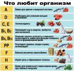 Витамины роль в организме – Роль витаминов в организме человека